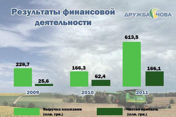 Результаты финансовой деятельности компании Дружба-Нова