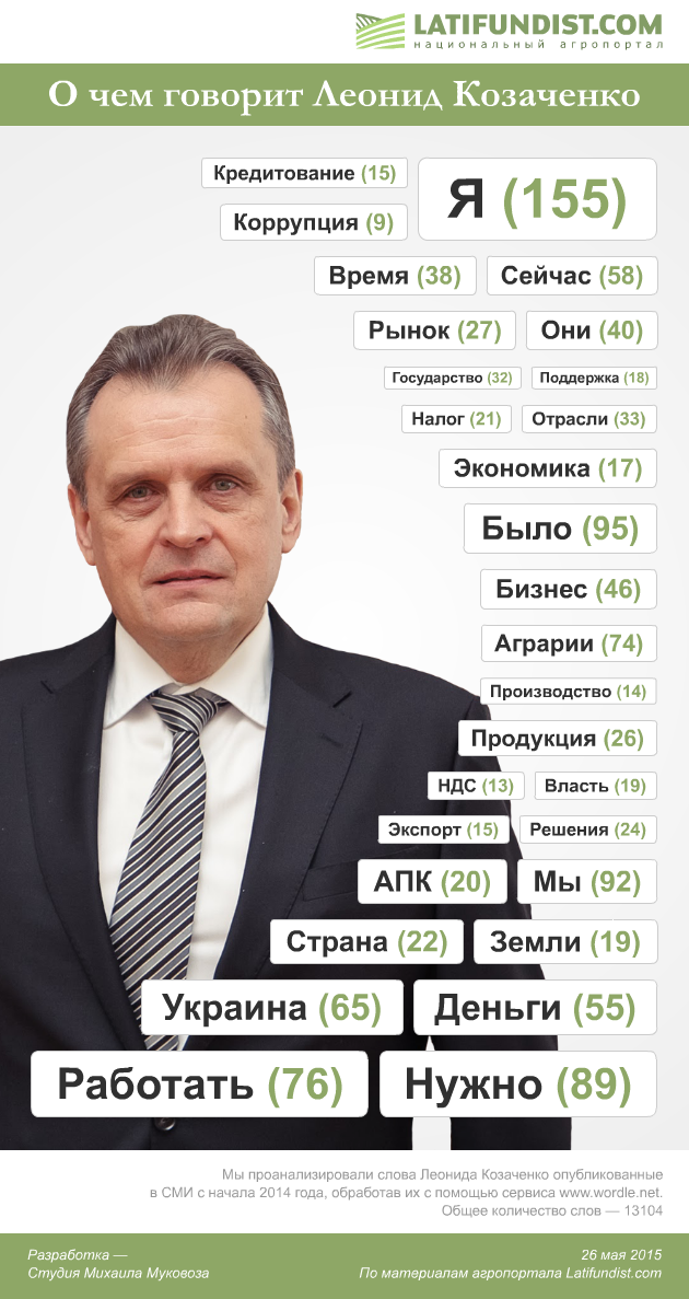 О чем говорит Леонид Козаченко