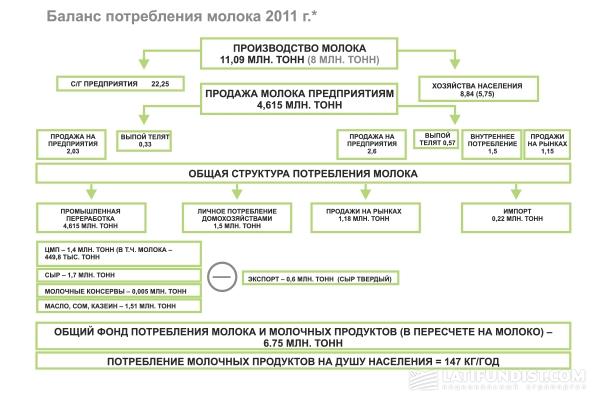 Куда текут молочные реки Украины?
