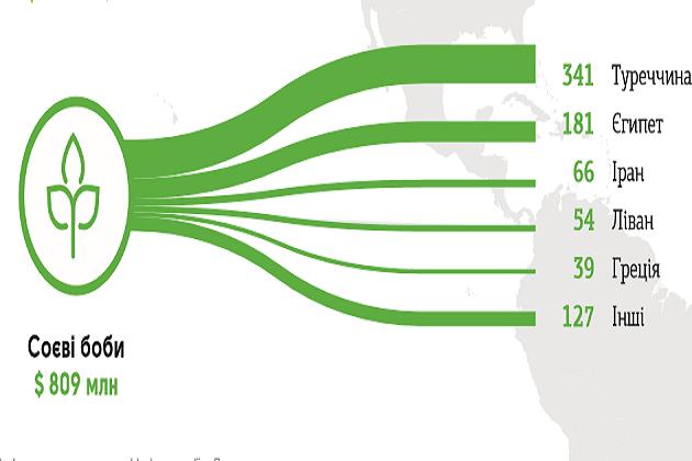 Экспорт соевых бобов