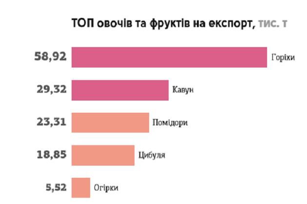 ТОП-5 овощей и фруктов на экспорт