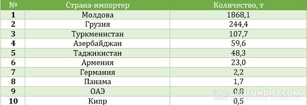 Топ 10 стран-импортеров украинского молока