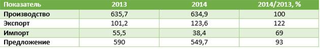 Основные показатели рынка мяса птицы за январь-сентябрь 2013-2014 гг., тыс. т
