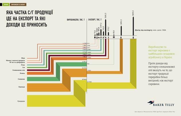 Производство и экспорт зерновых. Инфографика