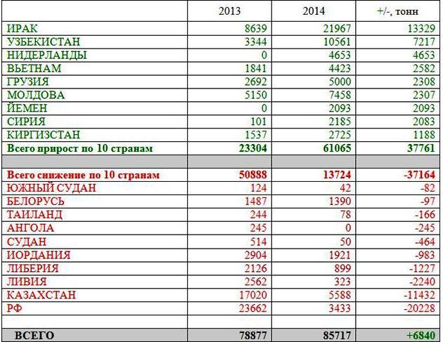 Рейтинг стран по приросту объемов экспорта из Украины (УАК)