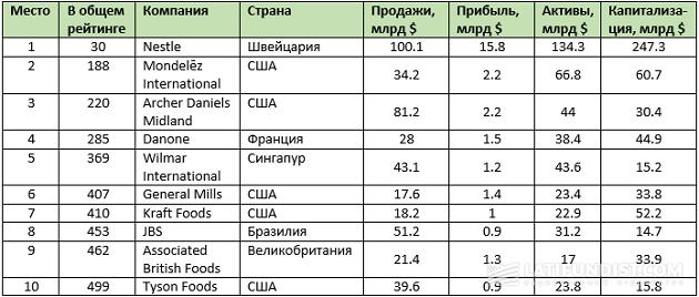 ТОП 10 производителей продуктов питания в мире