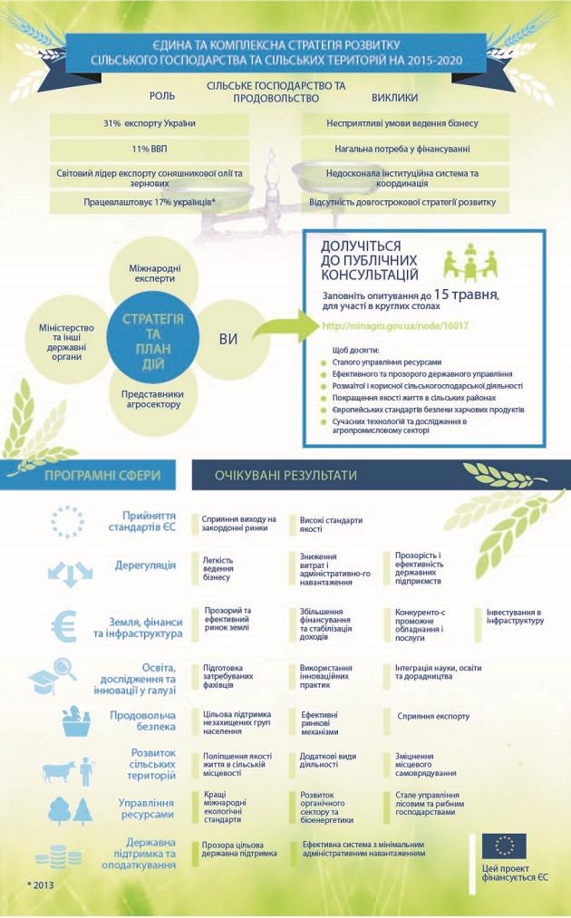 Единая комплексная стратегия развития сельского хозяйства и сельских территорий в Украине на 2015-2020 гг.