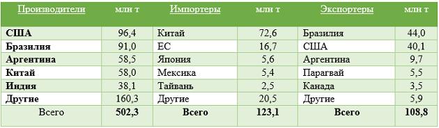 ТОП 5 рынка сои (УАК)