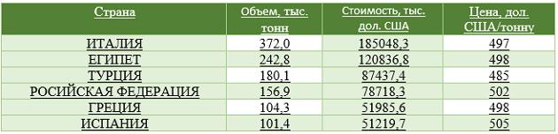 Импортеры украинской сои