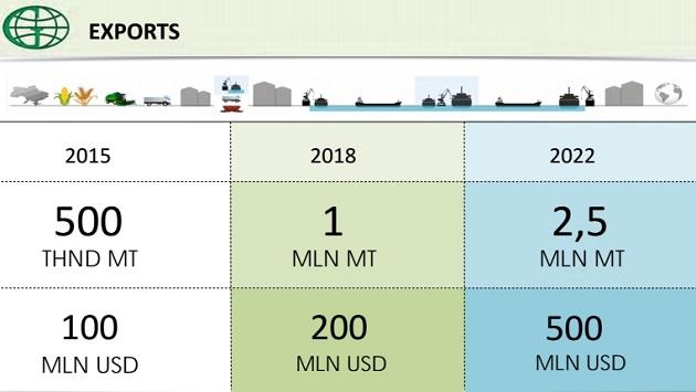 Прогноз по экспорту продукции «УкрАгроКом» и «Гермес-Трейдинг»