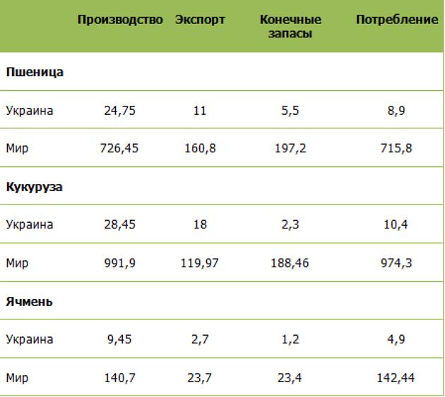 Апрельский прогноз USDA по Украине