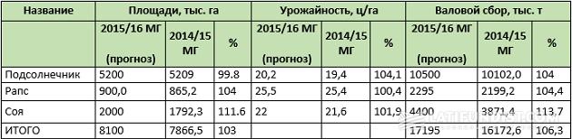 Прогноз урожая масличных в Украине (Укролияпром)