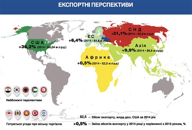 Экспортные перспективы украинских аграриев
