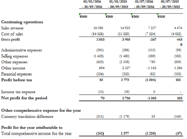 Финансовый отчет компании