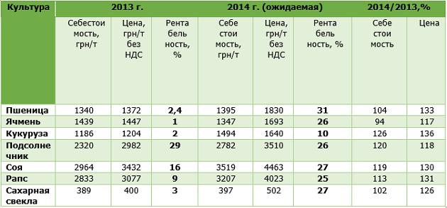 Показатели эффективности выращивания основных сельхозкультур в 2013 г. и ожидаемые в 2014 г. (данные за 2013 г. — Госстат, 2014 г. — расчеты УАК).