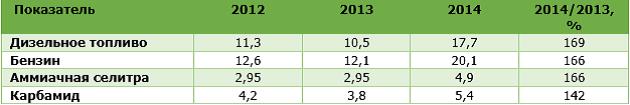 Динамика цен на основные ресурсы в 2012-2014 гг., (по состоянию на конец октября, тыс. грн/т)