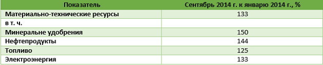 Индекс затрат на производство сельхозпродукции в Украине в 2014 г., %