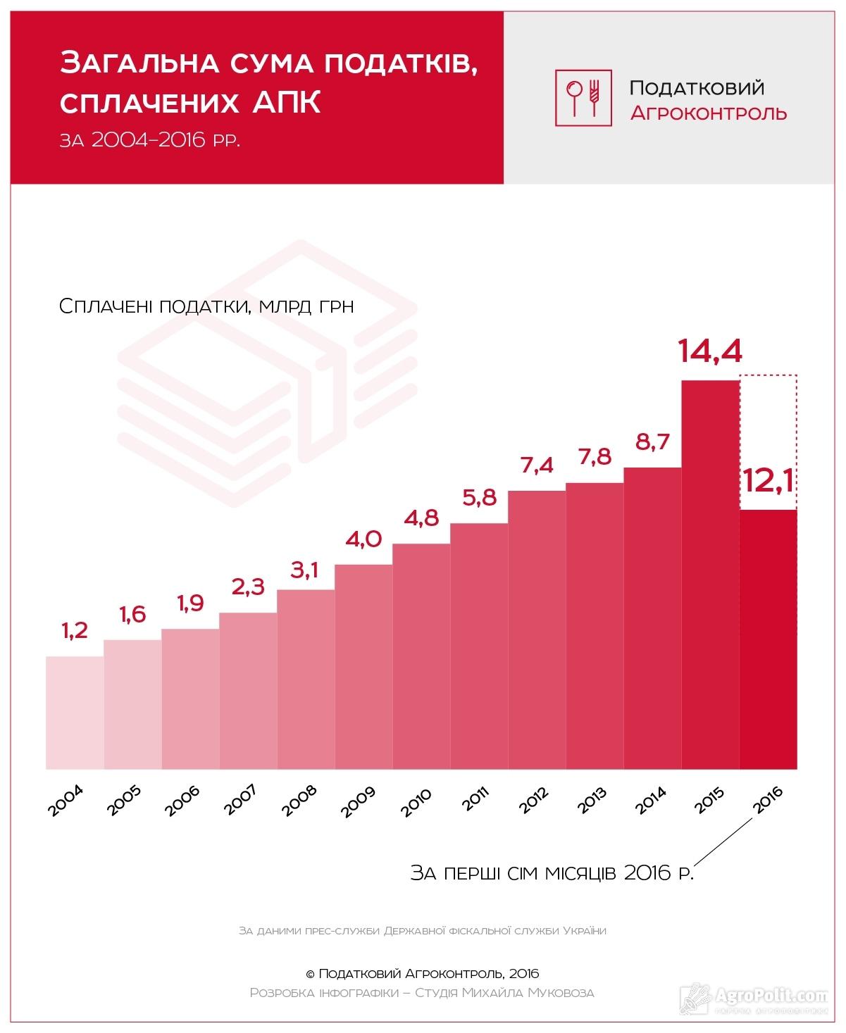 Общая сумма уплаченных налогов аграриями за 2004-2016 гг.