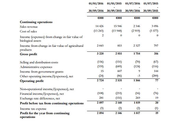 Финансовые показатели Агролиги