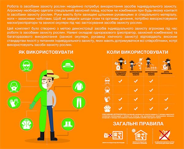 Правила использования средств индивидуальной защиты (СИЗ)