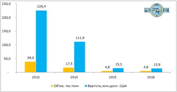 Динамика экспорта сыра всех видов из Украины за январь-август 2016 г.