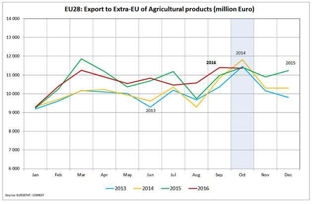 Объем экспорта агропродукции в ЕС