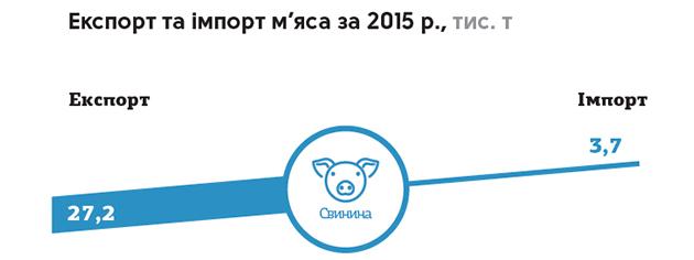 Экспорт свинины из Украины