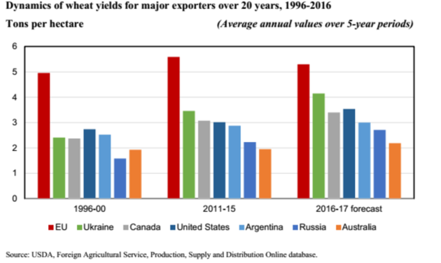 Урожайность пшеницы среди мировых эеспортеров