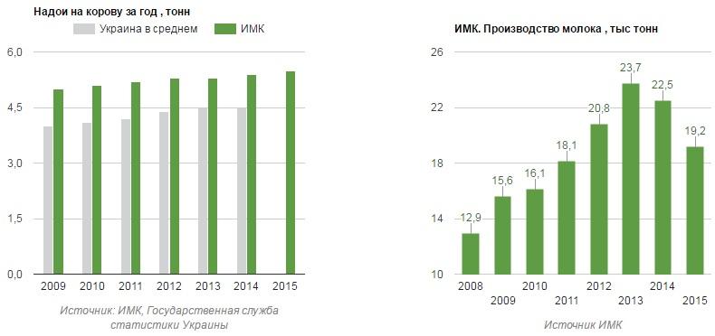 Результативность производства молока ИМК за 2008-2015 гг.