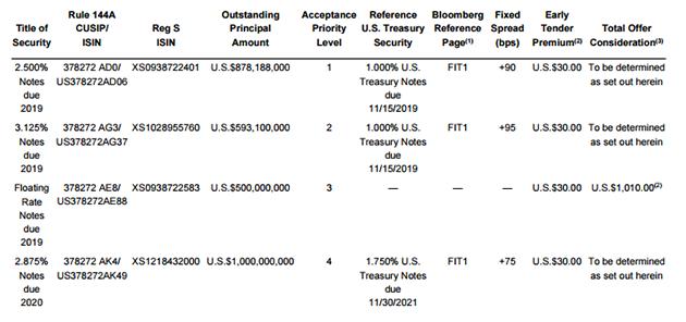 Выкуп облигаций