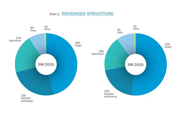 Структура доходов Астарта-Киев
