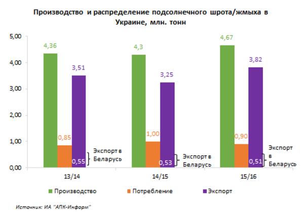 Производство и экспорт подсолнечного шпрота/жмыха