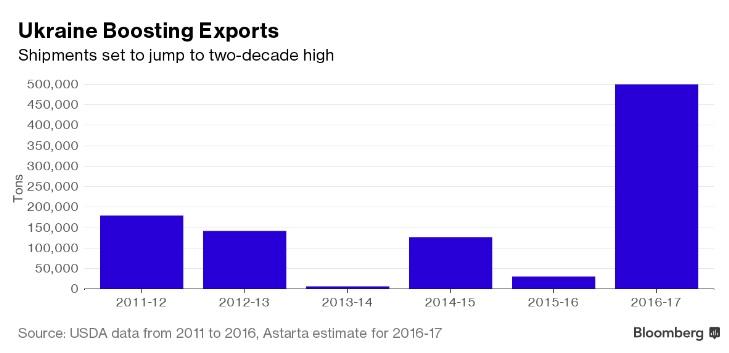 Prognoz eksporta sakhara v 201617 MG