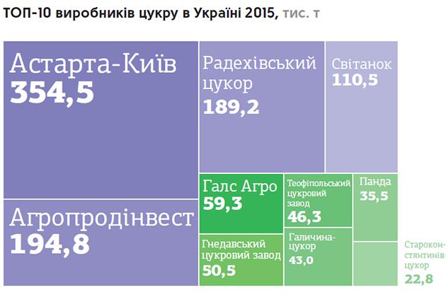 Производители сахара в Украине