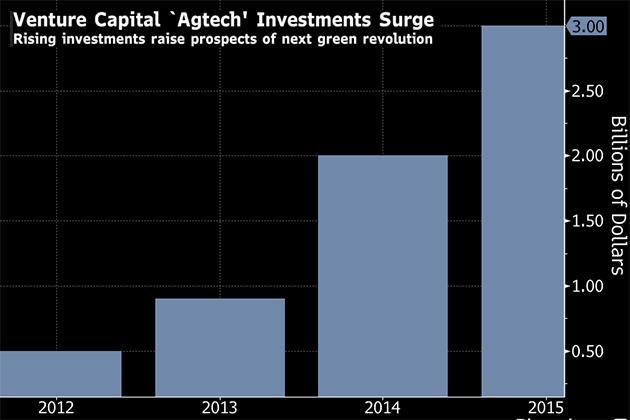 Инвестиции в агротехнологии
