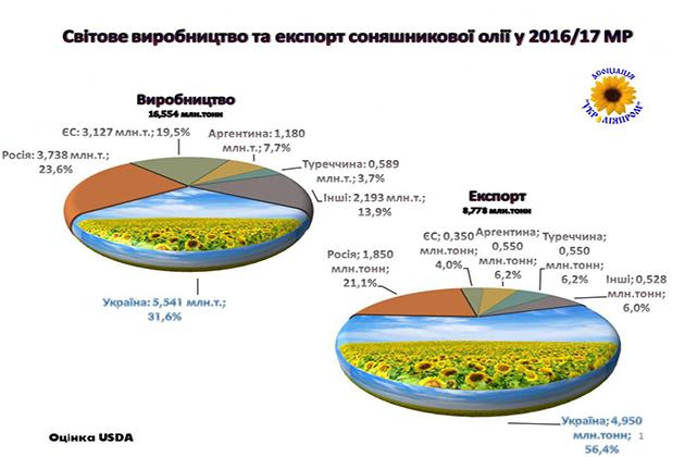 Мировое производство и экспорт подсолнечного масла в 2016/2017 МГ