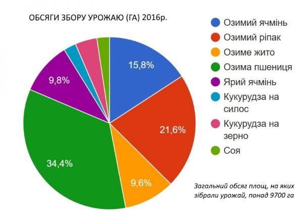 Объемы сбора урожая 2016 г.