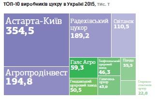 Крупнейшие производители сахара в Украине в 2015 г.
