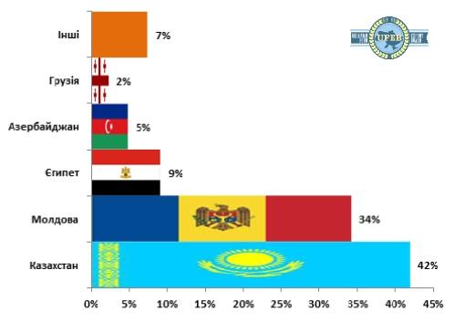 Страны-импортеры украинского сыра за январь-август 2016 г.