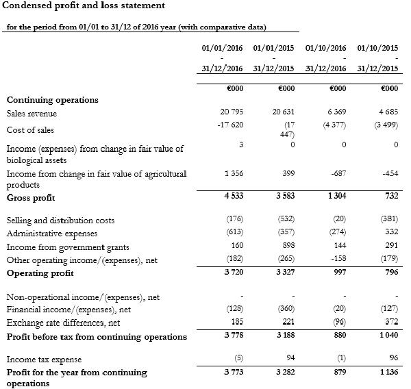 Финансовый отчет компании за 2016 г.