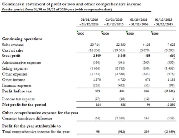 Финансовые результаты компании за 2016 г.