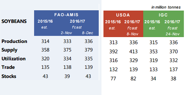 Обзор спроса-предложения для рынка сои, 2016/17 МГ, млн  т
