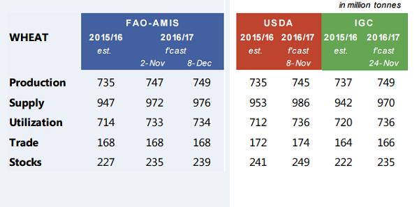 Обзор спроса-предложения для рынка пшеницы, 2016/17 МГ, млн т
