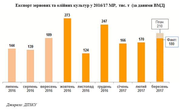 Экспорт зерновых и масличных в 2016/17 МГ