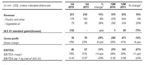 Финансовые результаты МХП