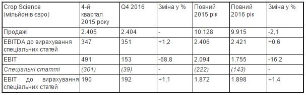Финансовые показатели Bayer Crop Science за 2016 г.