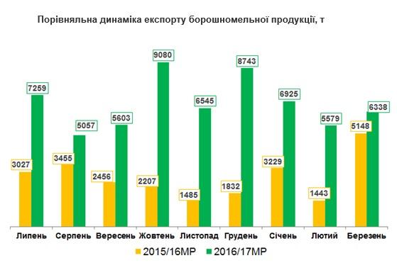 Сравнительная динамика экспорта мукомольной продукции