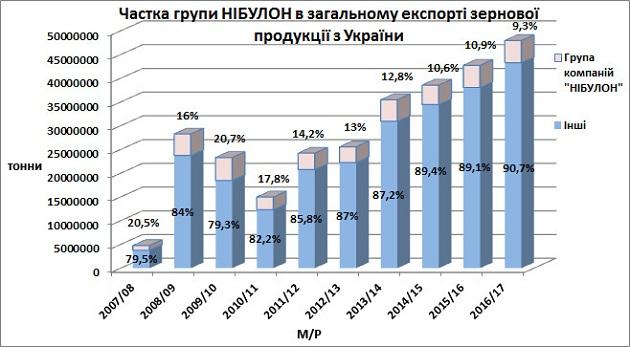 Доля «НИБУЛОН в общем экспорте зерновой продукции из Украины