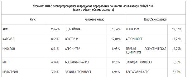 ТОП-5 экспортеров рапса