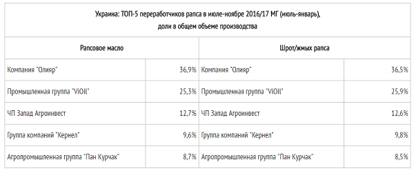 ТОП-5 переработчиков рапса